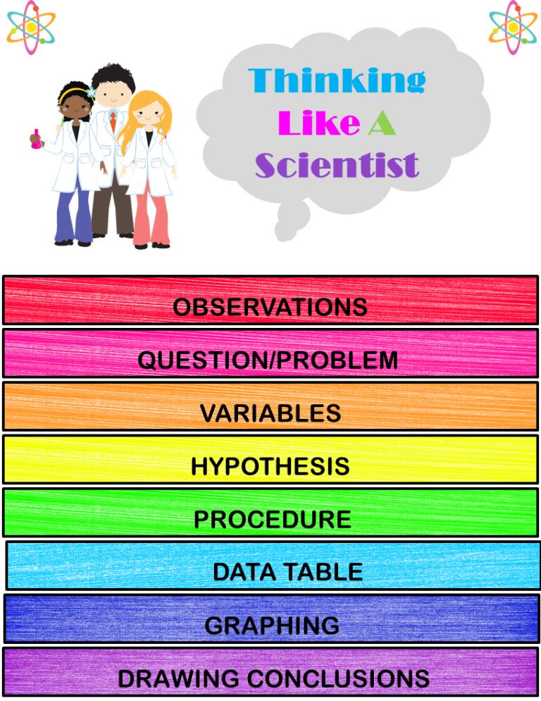 Thinking Like A Scientist Flipbook
